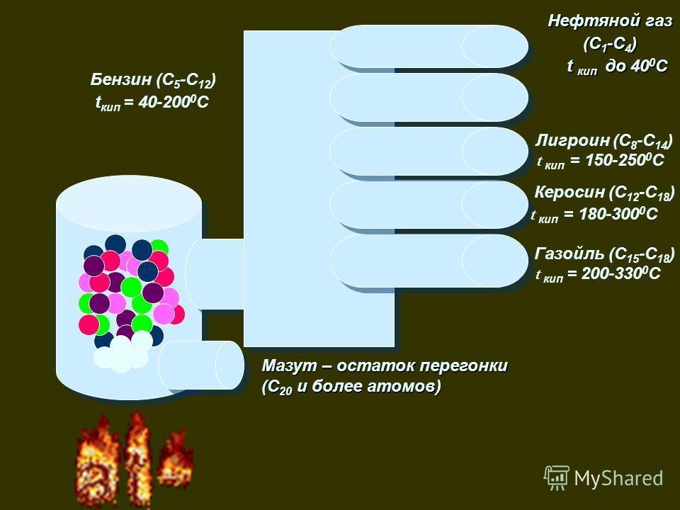 Нефтяной газ (С 1 -С 4 ) t кип до 40 0 С t кип до 40 0 С Бензин (С 5 -С 12 ) t кип = 40-200 0 C Лигроин (С 8 -С 14 ) t кип = 150-250 0 С Керосин (С 12 -С 18 ) t кип = 180-300 0 С Газойль (С 15 -С 18 ) t кип = 200-330 0 С Мазут – остаток перегонки (С