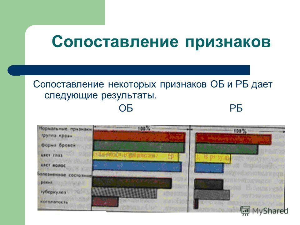 Сопоставление признаков Сопоставление некоторых признаков ОБ и РБ дает следующие результаты. ОБ РБ
