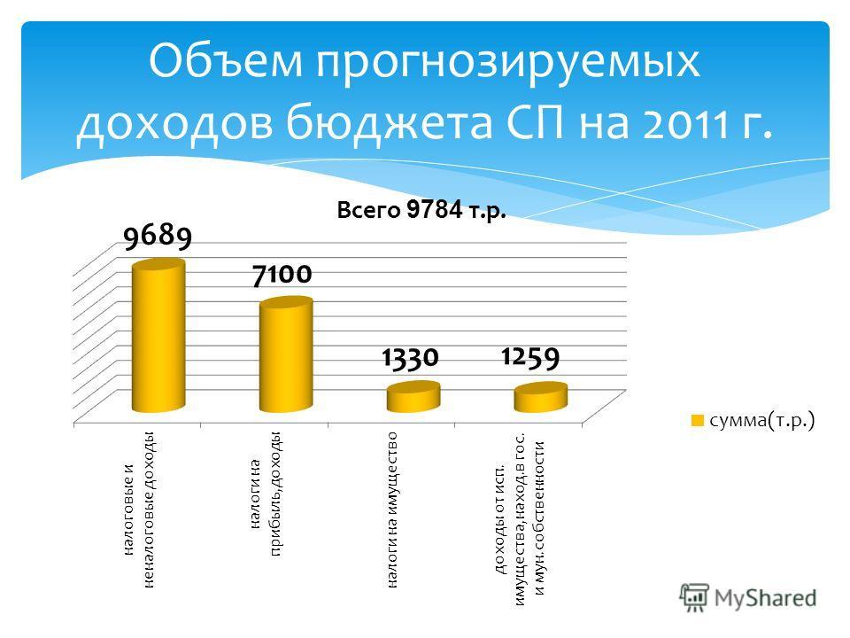 Объем прогнозируемых доходов бюджета СП на 2011 г.