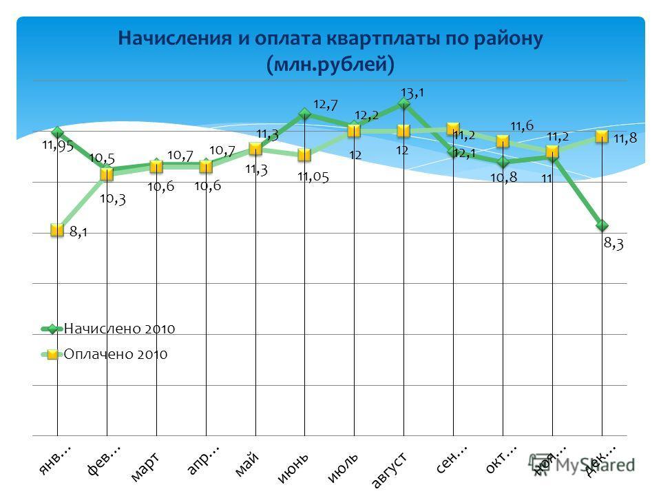 Начисления и оплата квартплаты по району (млн.рублей)