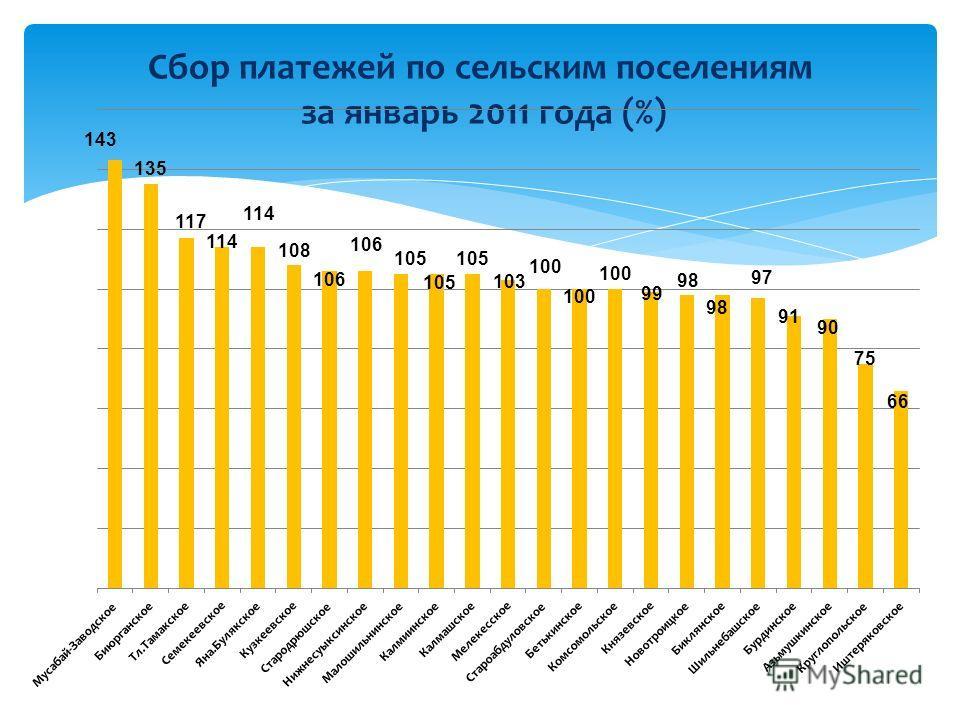 Сбор платежей по сельским поселениям за январь 2011 года (%)