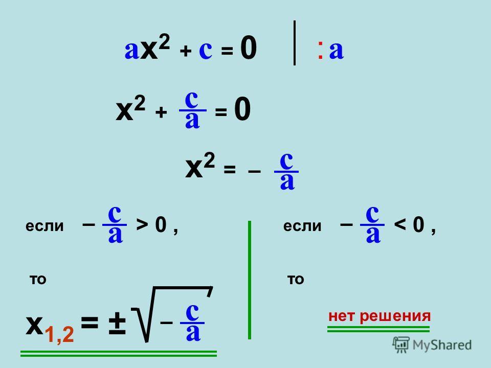 : a: aax2 + c = 0ax2 + c = 0 x 2 + = 0 c a x 2 = – c a если – c a < 0, то x 1,2 = ± – c a если – c a > 0, то нет решения