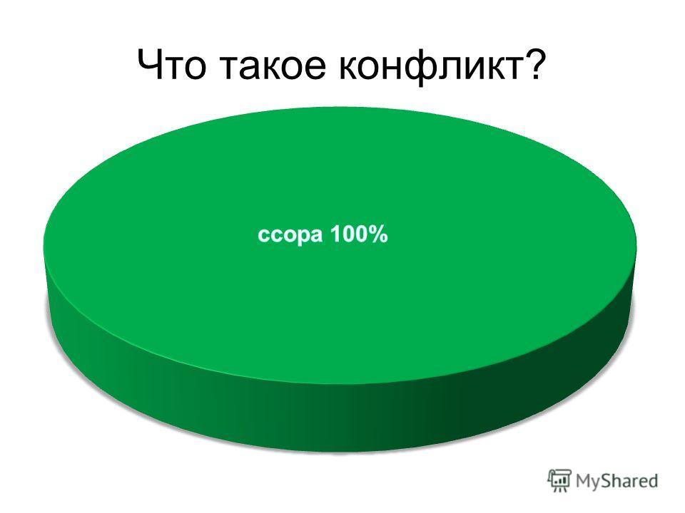 Что такое конфликт?