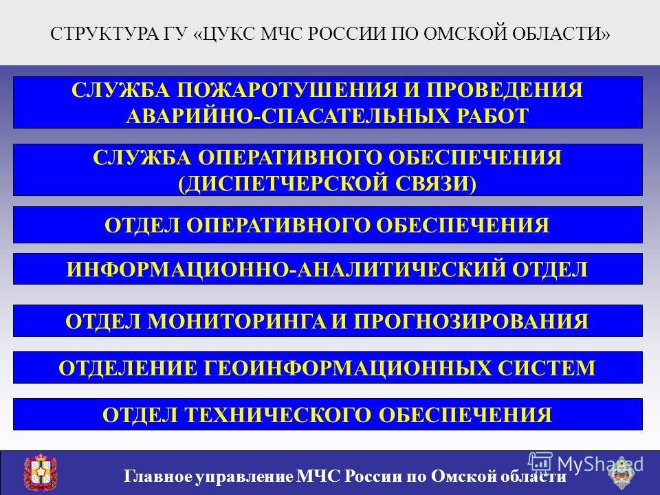 СТРУКТУРА ГУ «ЦУКС МЧС РОССИИ ПО ОМСКОЙ ОБЛАСТИ» Главное управление МЧС России по Омской области СЛУЖБА ПОЖАРОТУШЕНИЯ И ПРОВЕДЕНИЯ АВАРИЙНО-СПАСАТЕЛЬНЫХ РАБОТ СЛУЖБА ОПЕРАТИВНОГО ОБЕСПЕЧЕНИЯ (ДИСПЕТЧЕРСКОЙ СВЯЗИ) ОТДЕЛ ОПЕРАТИВНОГО ОБЕСПЕЧЕНИЯ ИНФОРМ