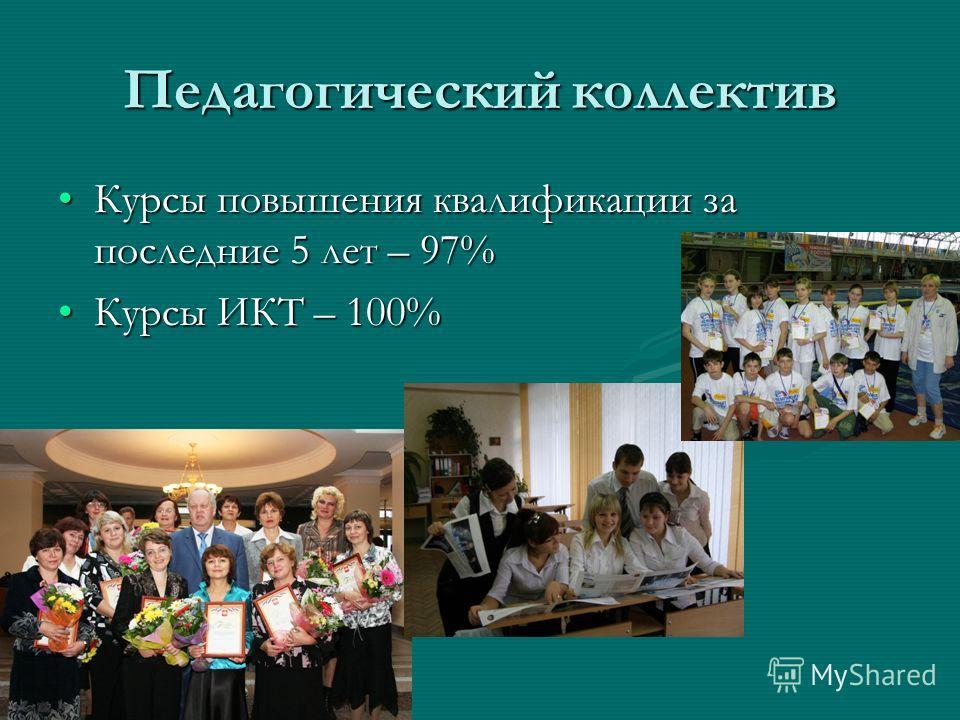 Педагогический коллектив Курсы повышения квалификации за последние 5 лет – 97%Курсы повышения квалификации за последние 5 лет – 97% Курсы ИКТ – 100%Курсы ИКТ – 100%