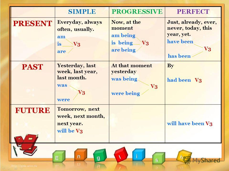 SIMPLEPROGRESSIVEPERFECT PRESENT Everyday, always often, usually. am is V3 are Now, at the moment am being is being V3 are being Just, already, ever, never, today, this year, yet. have been V3 has been PAST Yesterday, last week, last year, last month