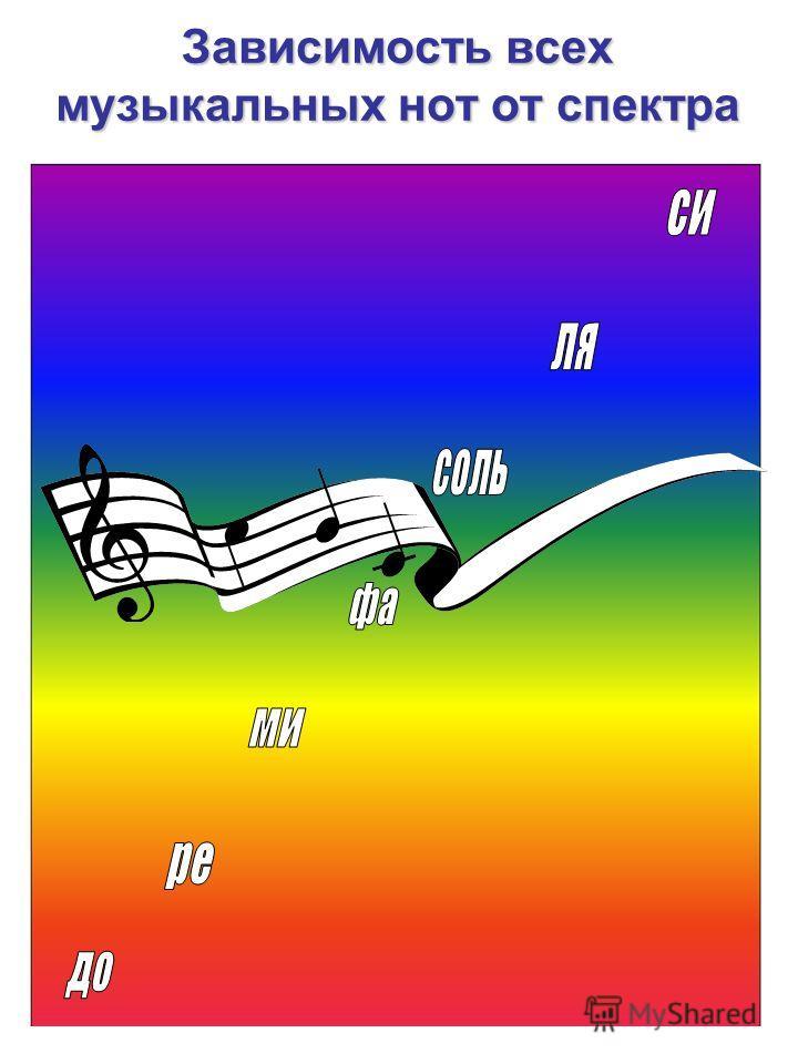 Зависимость всех музыкальных нот от спектра