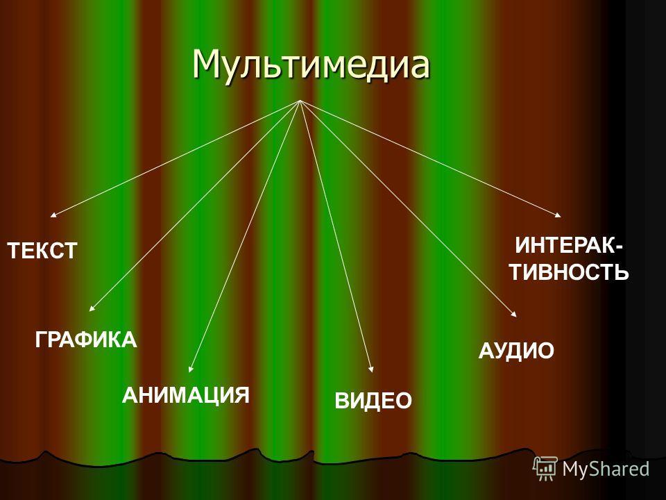 Мультимедиа ТЕКСТ ГРАФИКА ВИДЕО АУДИО АНИМАЦИЯ ИНТЕРАК- ТИВНОСТЬ
