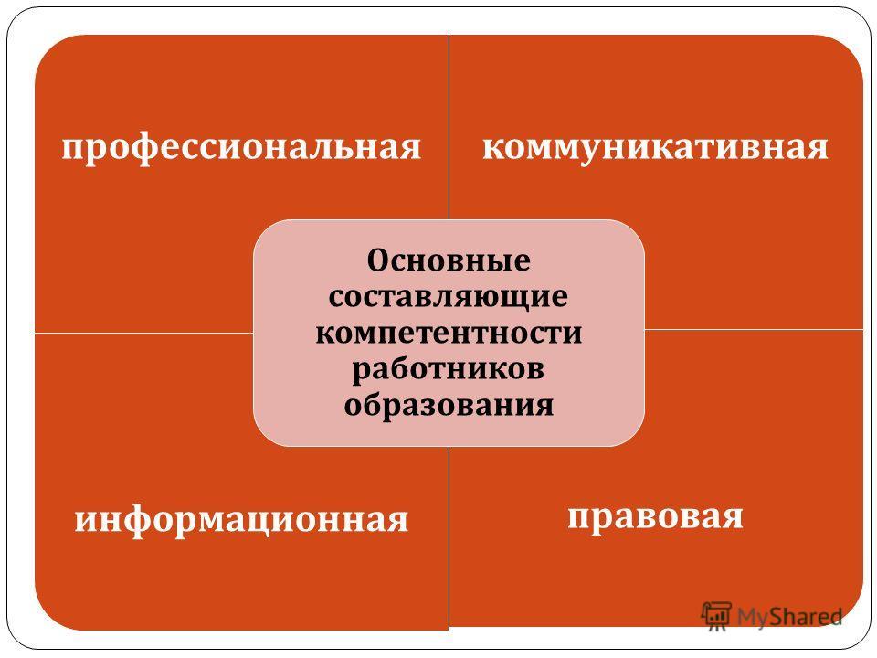 профессиональнаякоммуникативная информационнаяправовая Основные составляющие компетентности работников образования
