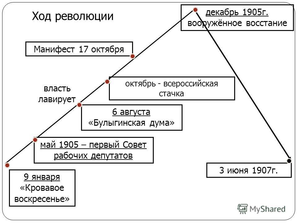9 января «Кровавое воскресенье» власть лавирует 6 августа «Булыгинская дума» май 1905 – первый Совет рабочих депутатов Ход революции октябрь - всероссийская стачка Манифест 17 октября декабрь 1905г. вооружённое восстание 3 июня 1907г.
