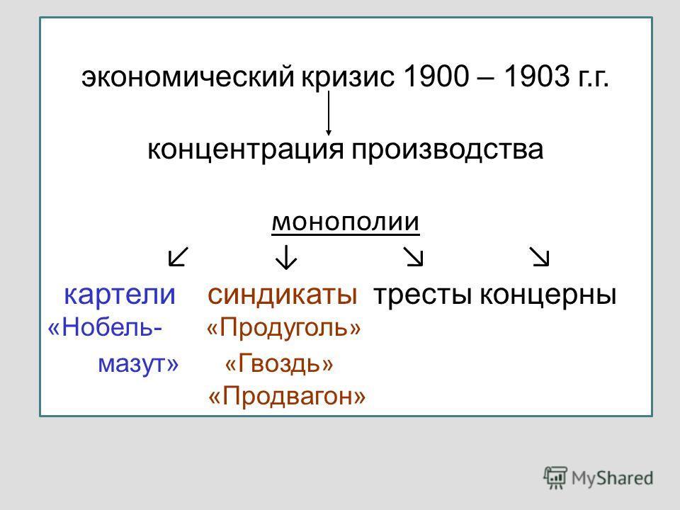 экономический кризис 1900 – 1903 г.г. концентрация производства монополии картели синдикаты тресты концерны «Нобель- « Продуголь » мазут» « Гвоздь » «Продвагон»