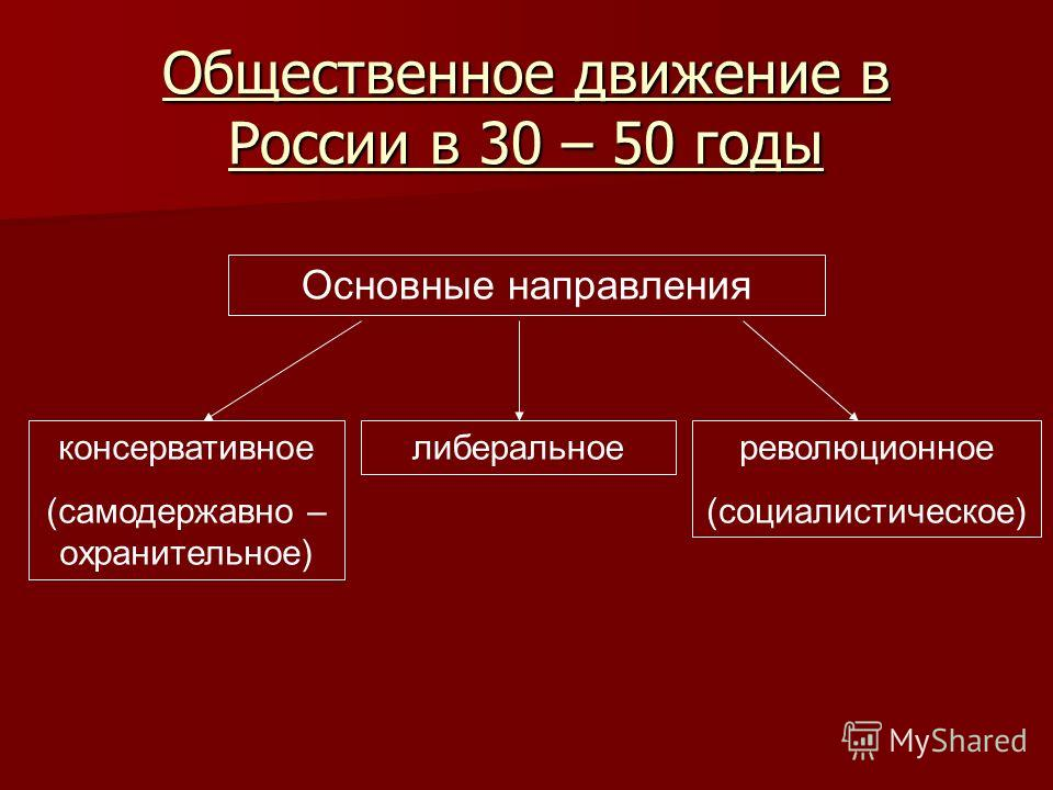 Общественное движение в России в 30 – 50 годы Основные направления консервативное (самодержавно – охранительное) либеральноереволюционное (социалистическое)