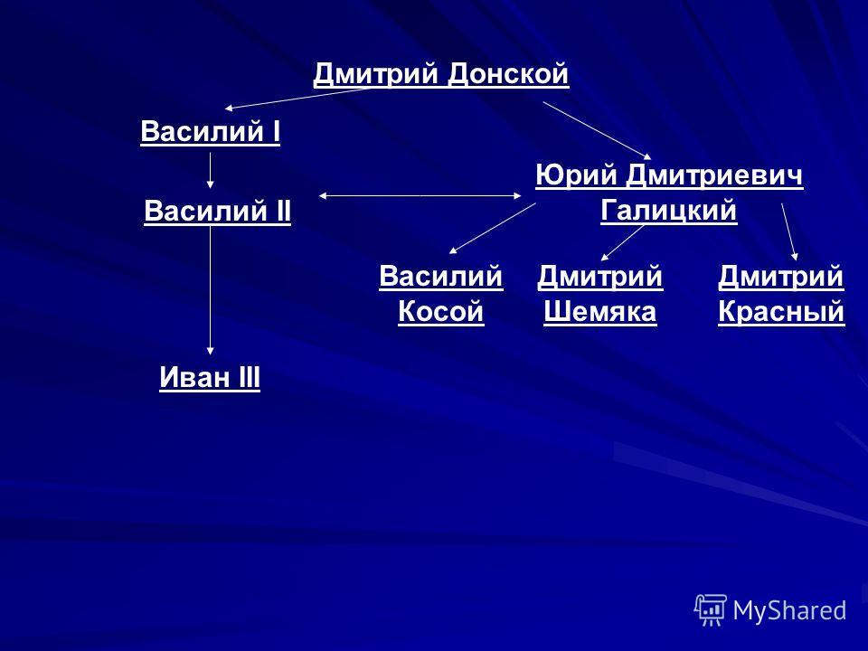 Дмитрий Донской Василий II Василий I Василий Косой Дмитрий Шемяка Дмитрий Красный Иван III