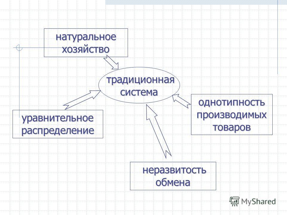 натуральное хозяйство уравнительное распределение неразвитость обмена однотипность производимых товаров традиционная система