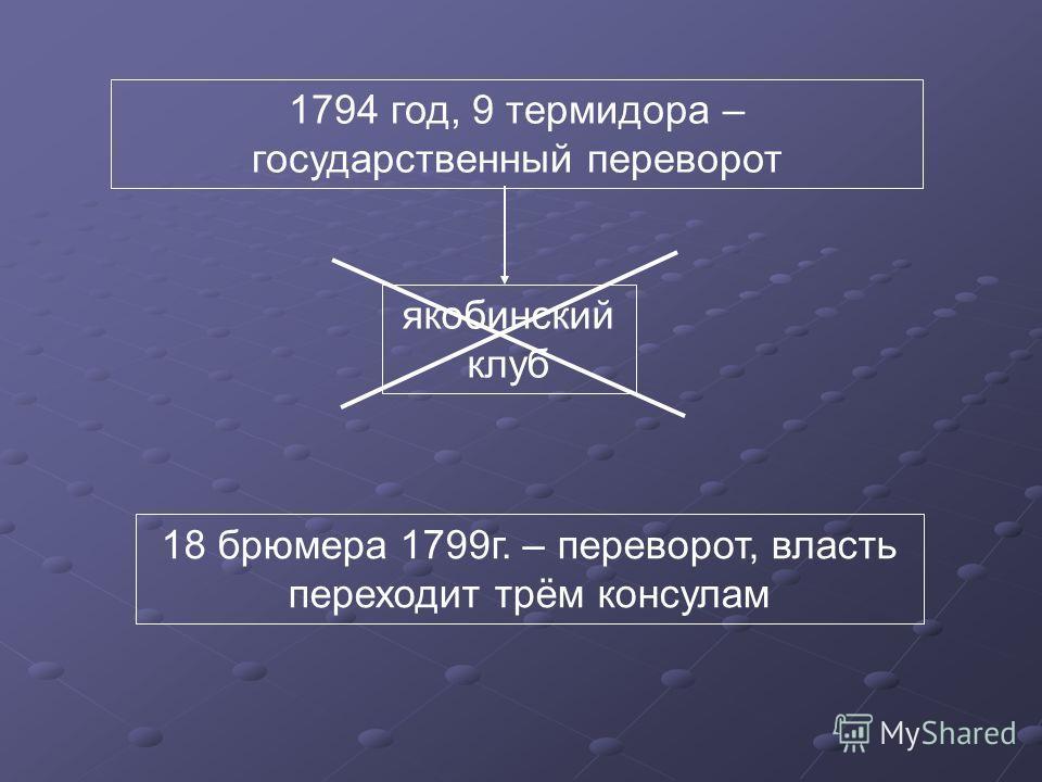 1794 год, 9 термидора – государственный переворот 18 брюмера 1799г. – переворот, власть переходит трём консулам якобинский клуб
