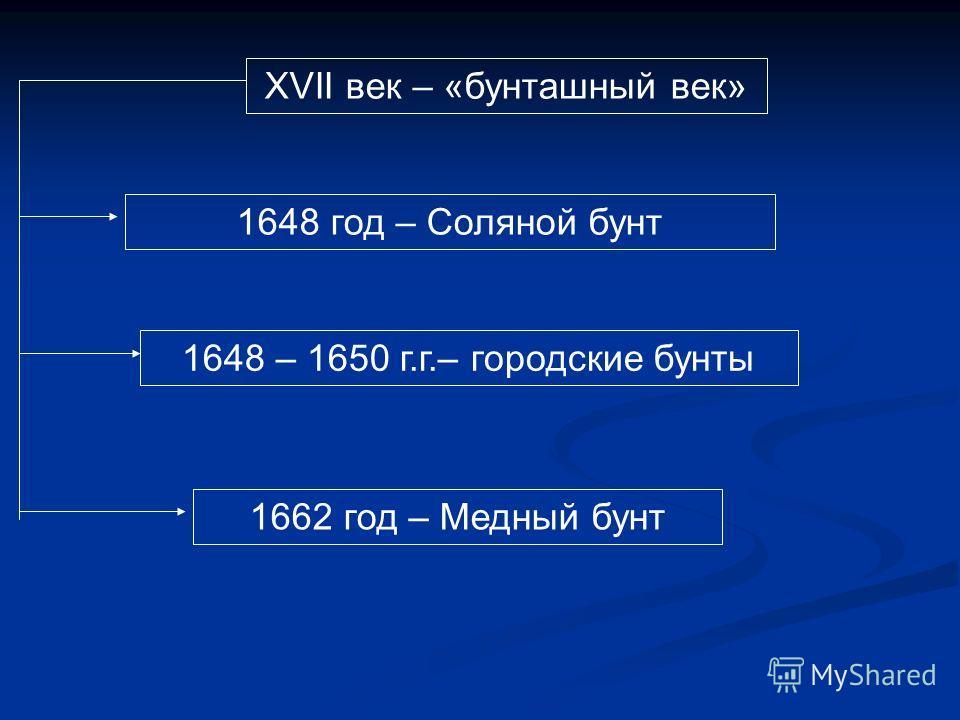 XVII век – «бунташный век» 1648 год – Соляной бунт 1648 – 1650 г.г.– городские бунты 1662 год – Медный бунт