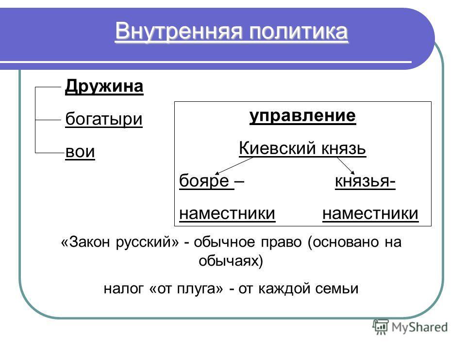 Дружина богатыри вои управление Киевский князь бояре – князья- наместники «Закон русский» - обычное право (основано на обычаях) налог «от плуга» - от каждой семьи Внутренняя политика