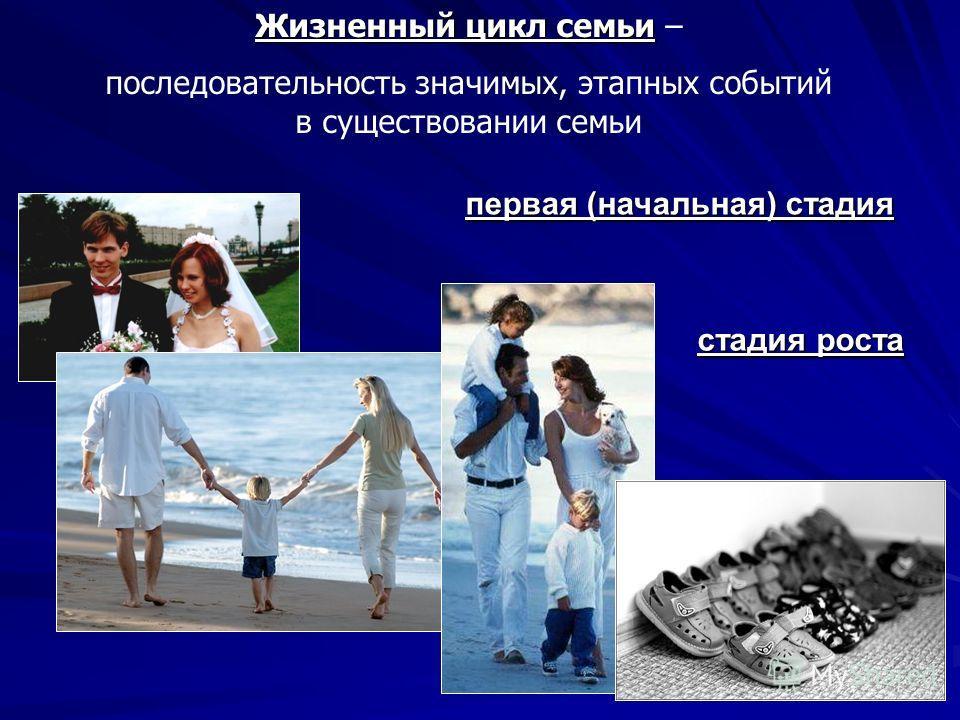 Жизненный цикл семьи Жизненный цикл семьи – последовательность значимых, этапных событий в существовании семьи первая (начальная) стадия стадия роста