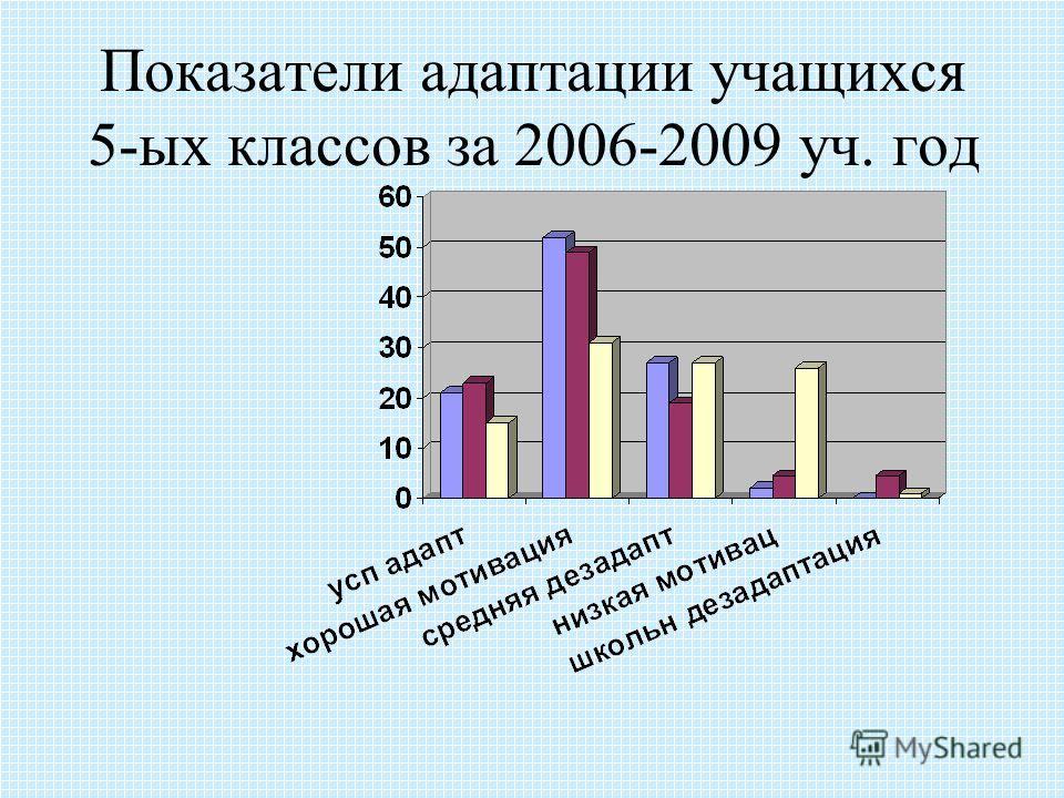 Показатели адаптации учащихся 5-ых классов за 2006-2009 уч. год