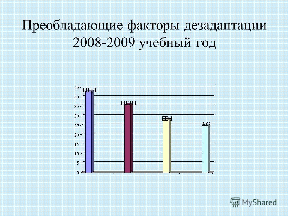 Преобладающие факторы дезадаптации 2008-2009 учебный год