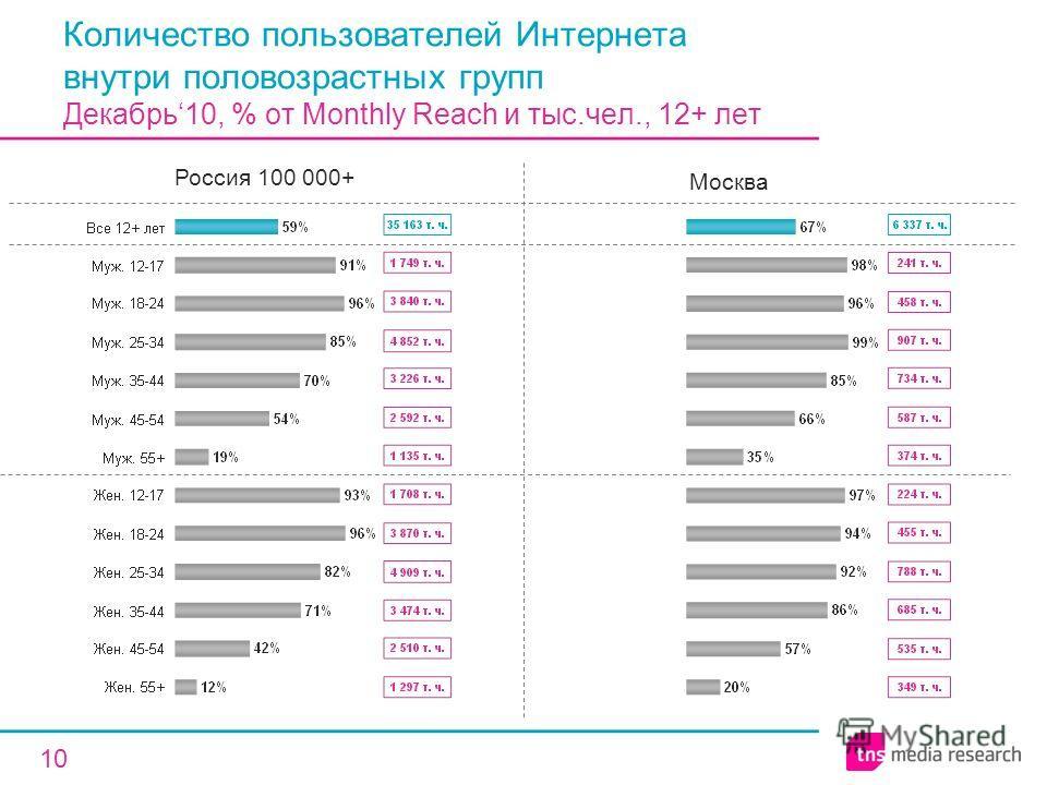 10 Количество пользователей Интернета внутри половозрастных групп Декабрь10, % от Monthly Reach и тыс.чел., 12+ лет Россия 100 000+ Москва