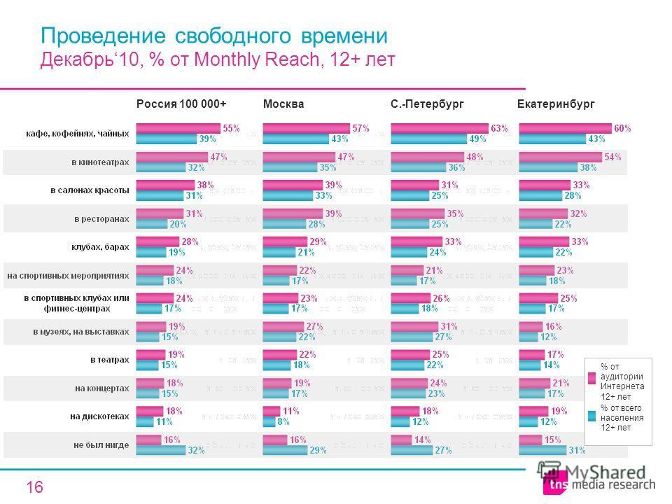 16 Проведение свободного времени Декабрь10, % от Monthly Reach, 12+ лет Россия 100 000+МоскваЕкатеринбург % от аудитории Интернета 12+ лет % от всего населения 12+ лет С.-Петербург