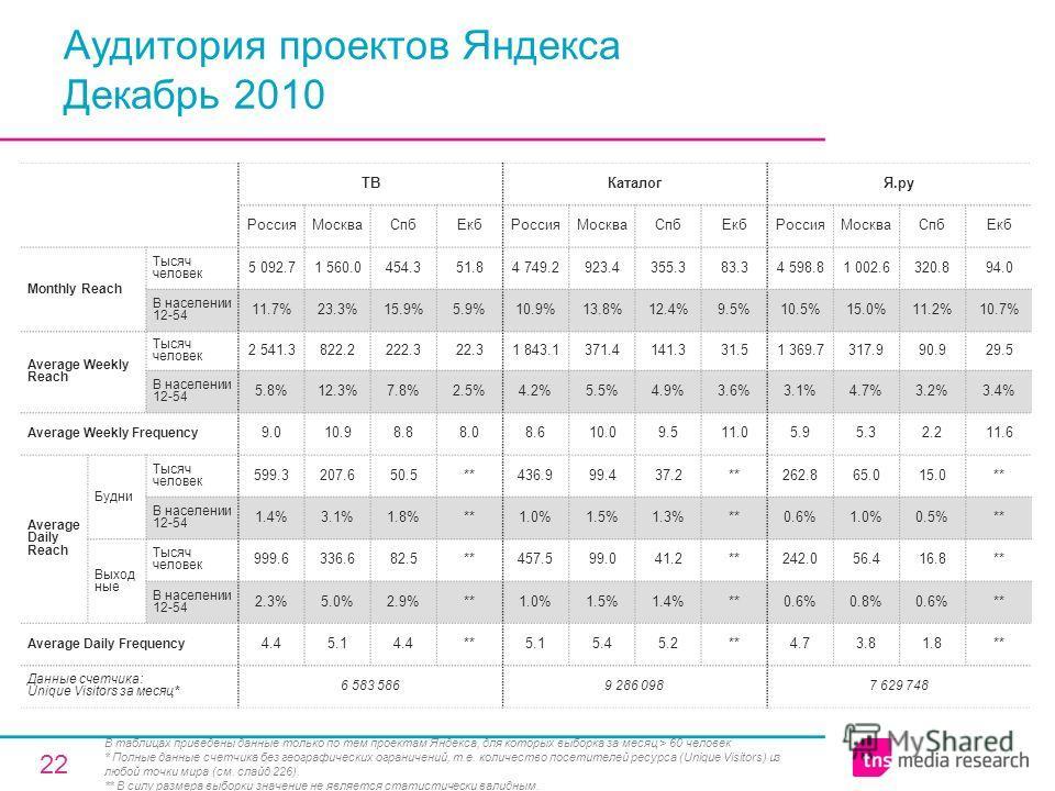 22 Аудитория проектов Яндекса Декабрь 2010 ТВКаталогЯ.ру РоссияМоскваСпбЕкбРоссияМоскваСпбЕкбРоссияМоскваСпбЕкб Monthly Reach Тысяч человек 5 092.71 560.0454.351.84 749.2923.4355.383.34 598.81 002.6320.894.0 В населении 12-54 11.7%23.3%15.9%5.9%10.9%