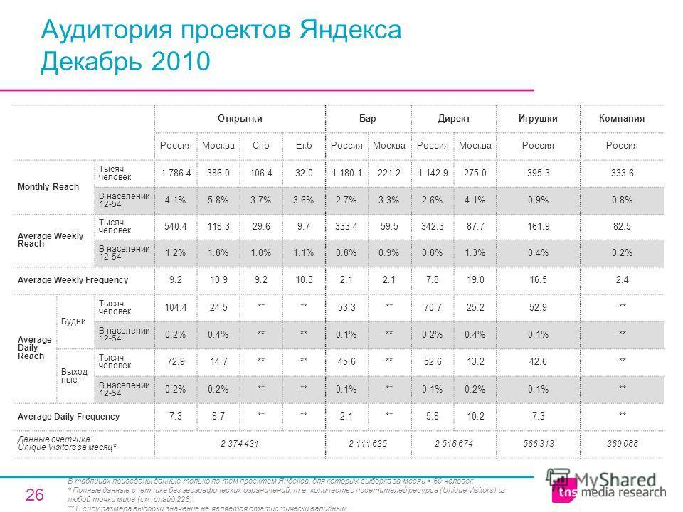 26 Аудитория проектов Яндекса Декабрь 2010 ОткрыткиБарДиректИгрушкиКомпания РоссияМоскваСпбЕкбРоссияМоскваРоссияМоскваРоссия Monthly Reach Тысяч человек 1 786.4386.0106.432.01 180.1221.21 142.9275.0395.3333.6 В населении 12-54 4.1%5.8%3.7%3.6%2.7%3.3