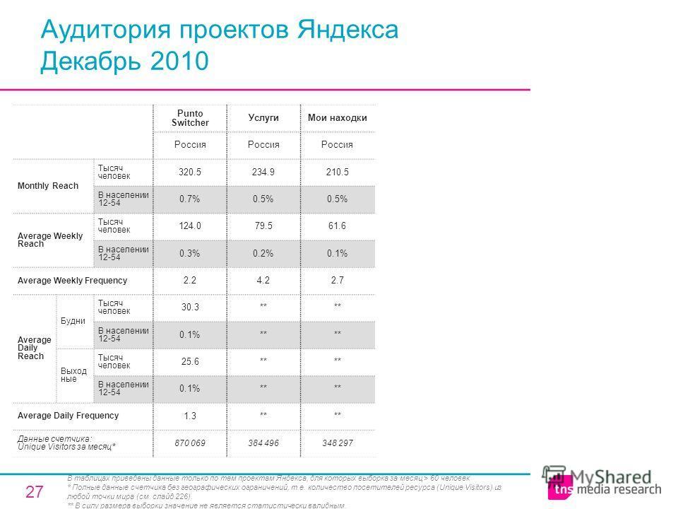 27 Аудитория проектов Яндекса Декабрь 2010 Punto Switcher УслугиМои находки Россия Monthly Reach Тысяч человек 320.5234.9210.5 В населении 12-54 0.7%0.5% Average Weekly Reach Тысяч человек 124.079.561.6 В населении 12-54 0.3%0.2%0.1% Average Weekly F