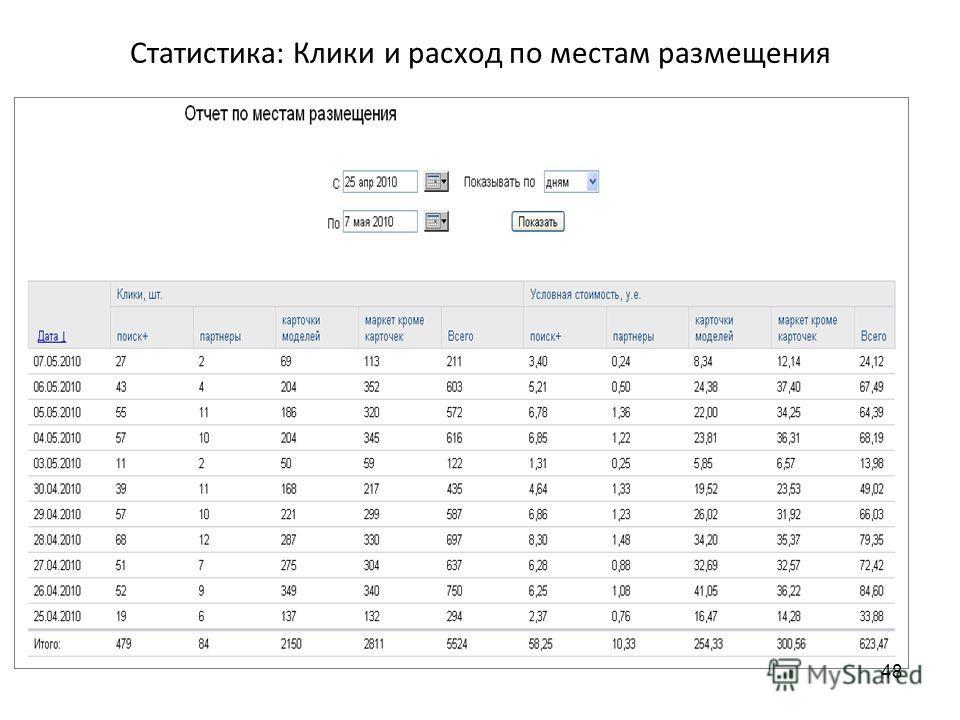 Статистика: Клики и расход по местам размещения 48