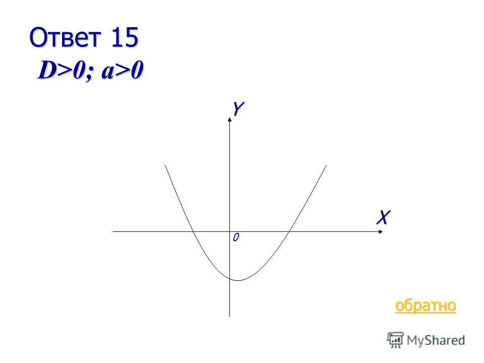 В-3 15 очков Как будет проходить парабола, если в квадратном трехчлене D>0; a>0? D>0; a>0? ответ