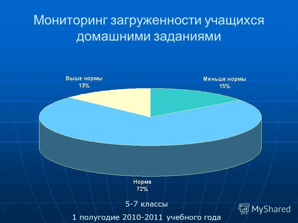 Статистика обращений к Уполномоченному по правам участников образовательного процесса 2009-2010 учебный год