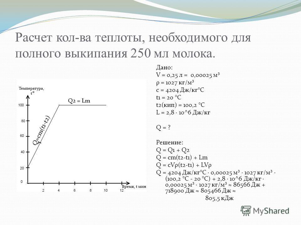 Расчет кол-ва теплоты, необходимого для полного выкипания 250 мл молока. Дано: V = 0,25 л = 0,00025 м³ ρ = 1027 кг/м³ с = 4204 Дж/кг°С t1 = 20 °С t2(кип) = 100,2 °С L = 2,8 · 10^6 Дж/кг Q = ? Решение: Q = Q1 + Q2 Q = cm(t2-t1) + Lm Q = cVρ(t2-t1) + L