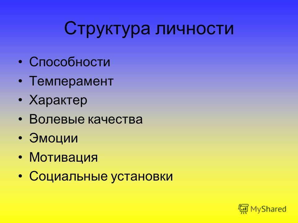 Структура личности Способности Темперамент Характер Волевые качества Эмоции Мотивация Социальные установки