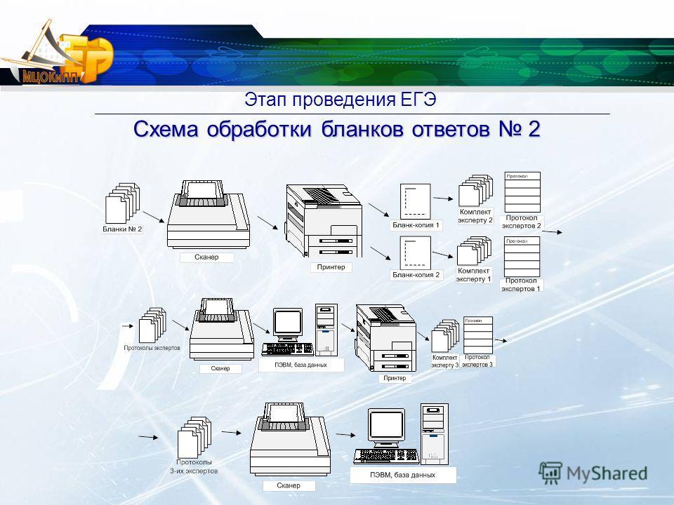 Этап проведения ЕГЭ Схема обработки бланков ответов 2