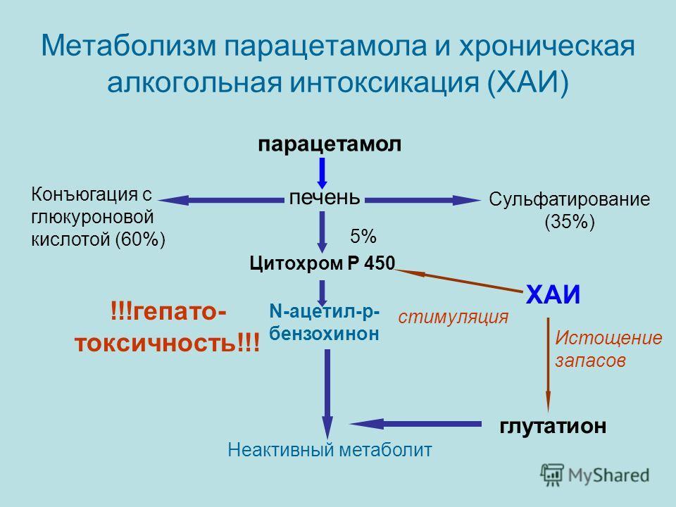 Метаболизм парацетамола и хроническая алкогольная интоксикация (ХАИ) парацетамол печень Конъюгация с глюкуроновой кислотой (60%) Сульфатирование (35%) Цитохром Р 450 N-ацетил-р- бензохинон Неактивный метаболит глутатион 5% !!!гепато- токсичность!!! Х