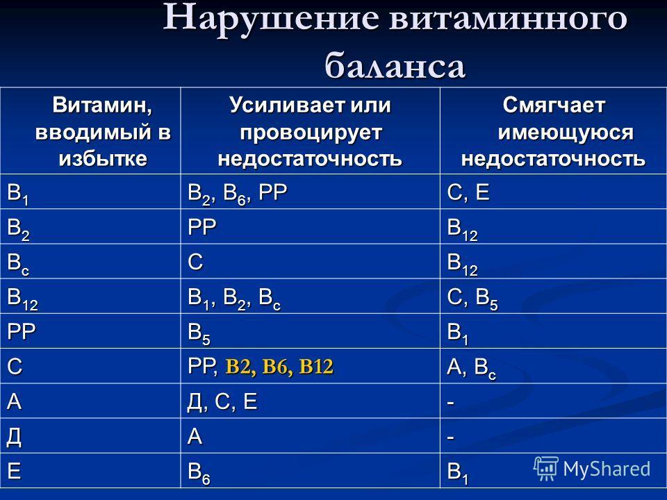 Нарушение витаминного баланса Витамин, вводимый в избытке Витамин, вводимый в избытке Усиливает или провоцирует недостаточность Смягчает имеющуюся недостаточность В1В1В1В1 В 2, В 6, РР С, Е В2В2В2В2РР В 12 ВcВcВcВcС В 1, В 2, В c С, В 5 РР В5В5В5В5 В