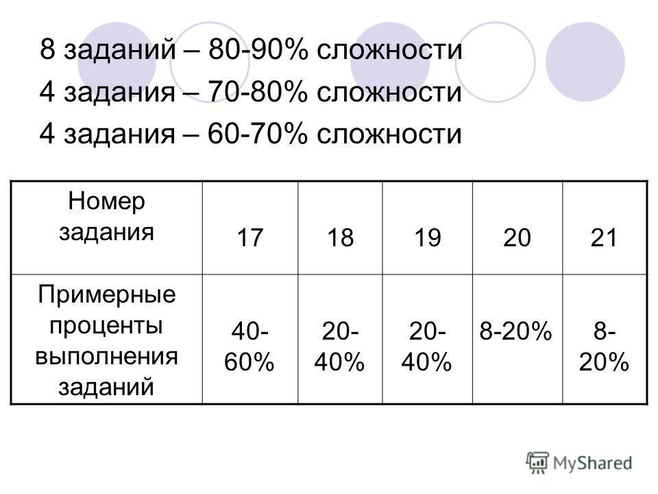 8 заданий – 80-90% сложности 4 задания – 70-80% сложности 4 задания – 60-70% сложности Номер задания 1718192021 Примерные проценты выполнения заданий 40- 60% 20- 40% 8-20%