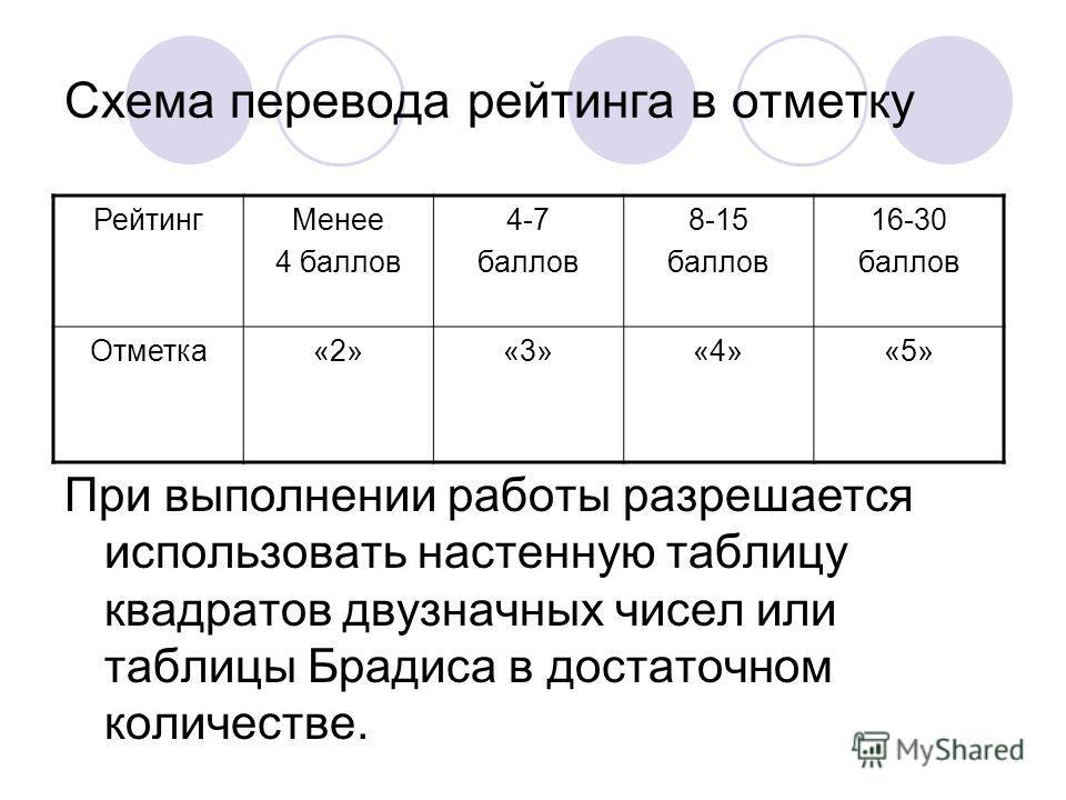 Схема перевода рейтинга в отметку РейтингМенее 4 баллов 4-7 баллов 8-15 баллов 16-30 баллов Отметка«2»«3»«4»«5» При выполнении работы разрешается использовать настенную таблицу квадратов двузначных чисел или таблицы Брадиса в достаточном количестве.