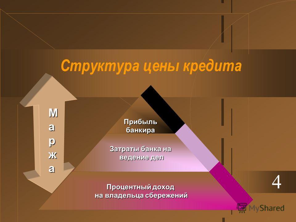 Структура цены кредита 4Прибыльбанкира Затраты банка на ведение дел ведение дел Процентный доход на владельца сбережений на владельца сбережений МаржаМаржаМаржаМаржа