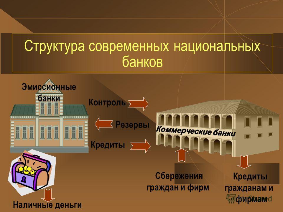 Структура современных национальных банков Эмиссионные банки Наличные деньги Контроль Резервы Кредиты Сбережения граждан и фирм Кредиты гражданам и фирмам
