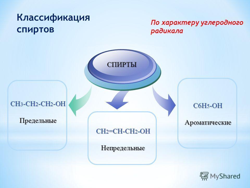 2 По количеству гидроксильных групп 3 По характеру атома водорода, с которым связанна гидроксильная группа 1 По характеру углеродного радикала Классификация спиртов