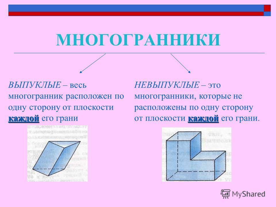 МНОГОГРАННИКИ каждой ВЫПУКЛЫЕ – весь многогранник расположен по одну сторону от плоскости каждой его грани каждой НЕВЫПУКЛЫЕ – это многогранники, которые не расположены по одну сторону от плоскости каждой его грани.