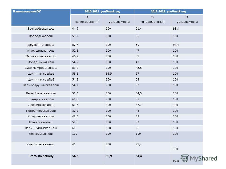 Наименование ОУ2010-2011 учебный год2011-2012 учебный год % качества знаний % успеваемости % качества знаний % успеваемости Бочкарёвская сош44,510051,499,3 Воеводская сош59,010056100 Дружбинская сош57,71005097,4 Марушинская сош52,810047100 Овсянников