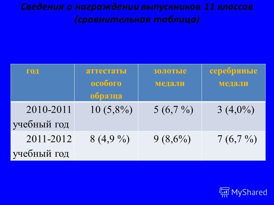 Сведения о награждении выпускников 11 классов (сравнительная таблица) год аттестаты особого образца золотые медали серебряные медали 2010-2011 учебный год 10 (5,8%)5 (6,7 %)3 (4,0%) 2011-2012 учебный год 8 (4,9 %)9 (8,6%)7 (6,7 %)