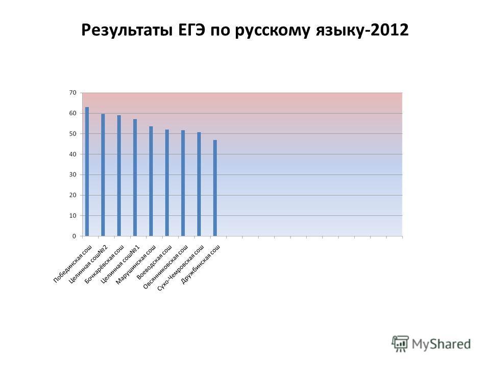 Результаты ЕГЭ по русскому языку-2012