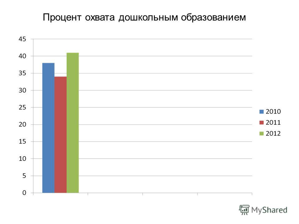 Процент охвата дошкольным образованием