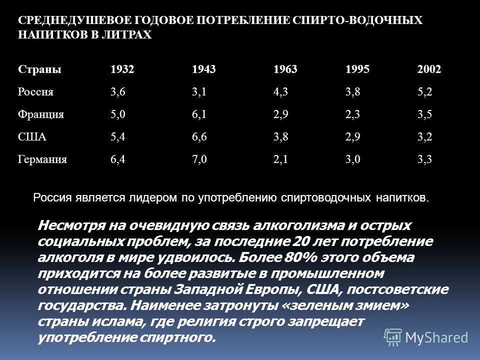 СРЕДНЕДУШЕВОЕ ГОДОВОЕ ПОТРЕБЛЕНИЕ СПИРТО-ВОДОЧНЫХ НАПИТКОВ В ЛИТРАХ Страны19321943196319952002 Россия3,63,14,33,85,2 Франция5,06,12,92,33,5 США5,46,63,82,93,2 Германия6,47,02,13,03,3 Несмотря на очевидную связь алкоголизма и острых социальных проблем