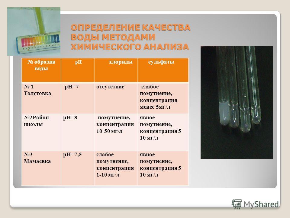 ОПРЕДЕЛЕНИЕ КАЧЕСТВА ВОДЫ МЕТОДАМИ ХИМИЧЕСКОГО АНАЛИЗА образца воды рН хлориды сульфаты 1 Толстовка рН=7отсутствие слабое помутнение, концентрация менее 5мг/л 2Район школы рН=8 помутнение, концентрация 10-50 мг/л явное помутнение, концентрация 5- 10
