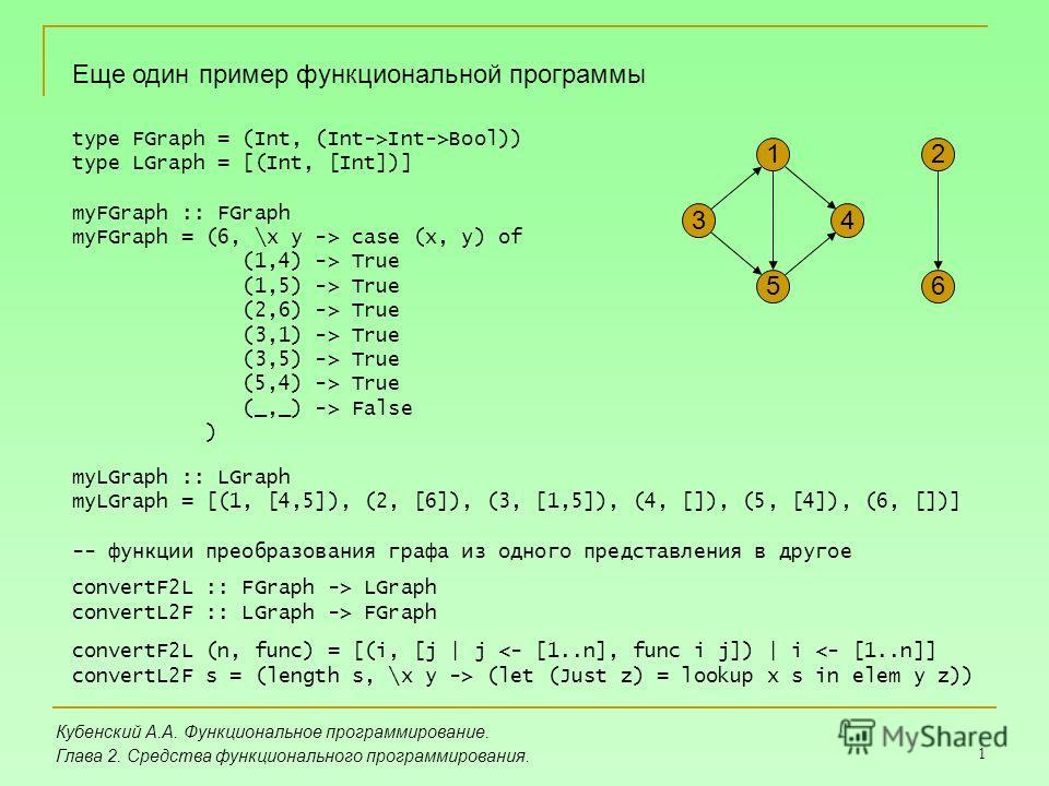 1 Кубенский А.А. Функциональное программирование. Глава 2. Средства функционального программирования. Еще один пример функциональной программы 2 6 4 1 3 5 type FGraph = (Int, (Int->Int->Bool)) type LGraph = [(Int, [Int])] myFGraph :: FGraph myFGraph